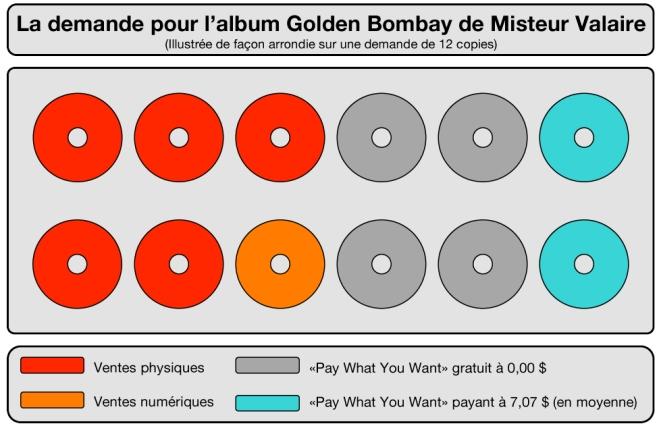 La demande de MV sur 12 disques types
