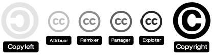 Creative Commons - Droit d'auteur à la carte
