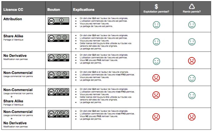 Tableau des licenses Creative Commons