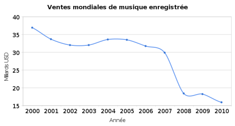 Worldwide Recorded Music sales drop, Free falling from 2000 to 2010