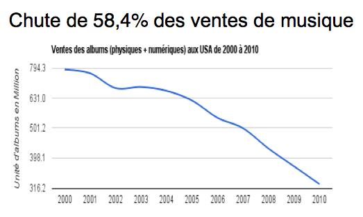 Chute des ventes de musique 200-2010