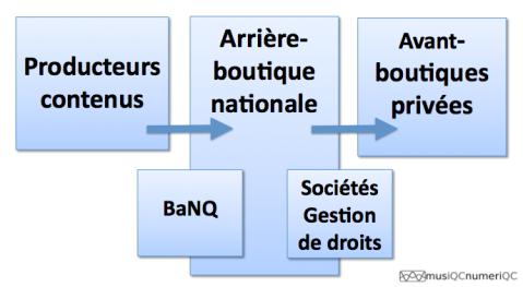 Schéma Arrière-boutique culturelle québécoise