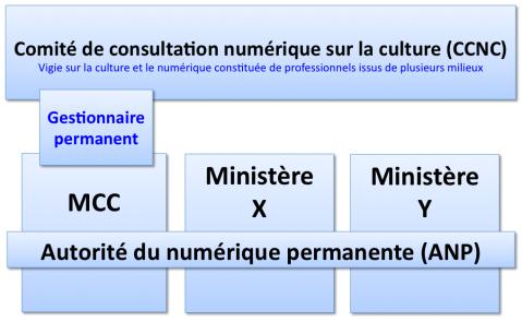 Vigie-Numerique-Quebec-APN-CCNC