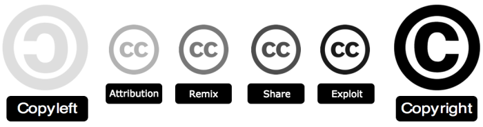 copyright-copyleft-creative-commons