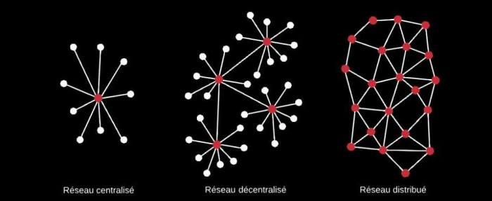 centralized-decentralized-distributed